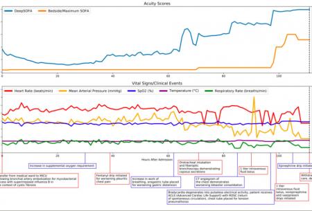 DeepSofa Acuity Scores