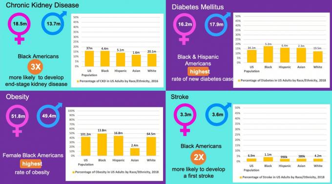 Statistics showing health disparities